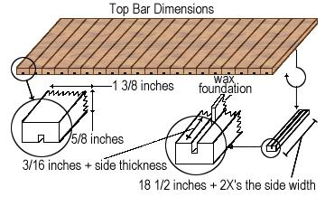 Charmant Top Bar Hive Plans
